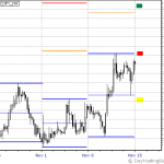 USDJPY Week of Nov 15th to 19th Outlook