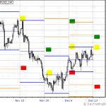 GBPUSD Week of Dec 13th to Dec 17th Outlook