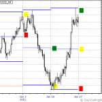 EURUSD Jan 17th to 21th Outlook