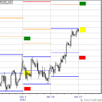 GBPUSD Jan 17th to 21th Outlook