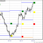 EURUSD Jan 24th to 28th Outlook