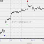 Odd Scenario Ahead This Last Month of 2011