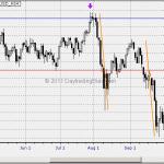 Price Pattern Euro 2