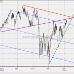 MBO Issue 1 (Jan 2012) S&P 500 Year 2012 Near Term Outlook