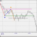 ES Price Pattern 1-2-3_20120317_131103