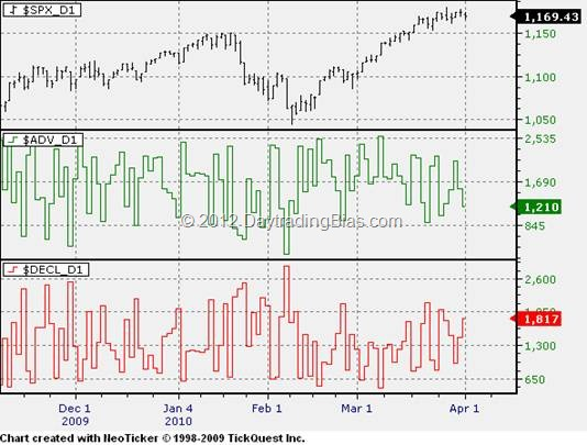 Market Breadth Primer: Advance / Decline Issues