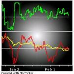 Market Internals 2013-02-17