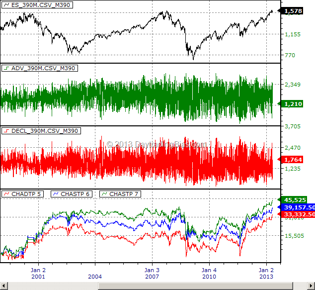 Market Breadth Primer: CHADTP Past and Present