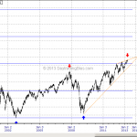 Nasdaq Composite At Critical Juncture Now