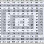Gann Square Of Nine: Excel Template And Library