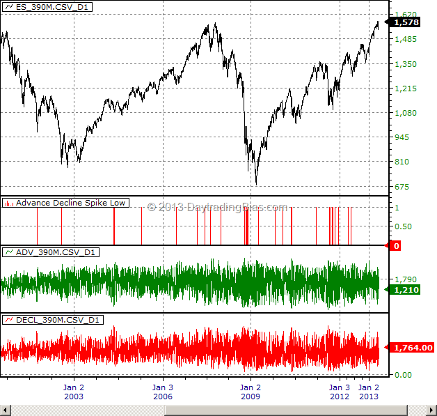 Market Breadth Primer: Advance / Decline Spike Low