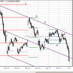 Chart Lesson: Emini S&P May 31, 2013
