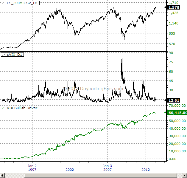 The VIX Bullish Bias Play