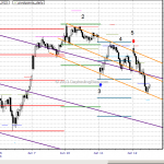 Chart Lesson: Emini S&P Jun 11, 2013 and Jun 12, 2013