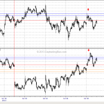 WTF Chart of the Day: Emini S&P vs Nasdaq 100 Part Three