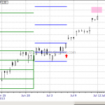 Chart Lesson: Emini S&P Week of July 8 to July 12, 2013