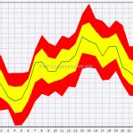 Seasonal: Forex Majors In July