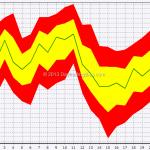 Seasonal: S&P 500 In July