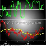 Market Internals 2013-07-21