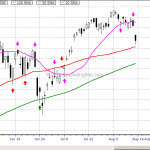 WTF Chart of the Day: Emini S&P Reaction To 20 SMA August 15, 2013