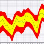 Seasonal: S&P 500 In October
