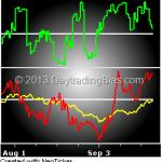 Market Internals 2013-09-22