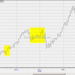 WTF Chart of the Day: US Government Shutdown Play In Forex And Indices