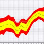 Seasonal: S&P 500 In December
