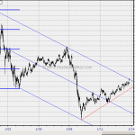 WTF Chart of the Day: GE At Its Critical Time Price Window