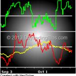 Market Internals 2013-10-22