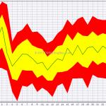 Seasonal: Forex Majors In February