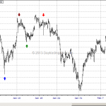 WTF Chart of the Day: 2014 Y2K Deja vu