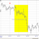 WTF Chart of the Day: Y2K Deja vu Played Out