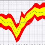 Seasonal: S&P 500 In April