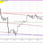 Advanced Chart Lesson: Emini S&P Jan 17 to Jan 31, 2014 Waterfall Formation (Part 3)
