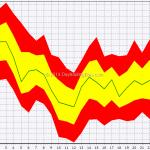 Seasonal: Forex Majors In May