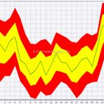 Seasonal: Forex Majors In June