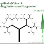 Visualization of Trading Performance Progression