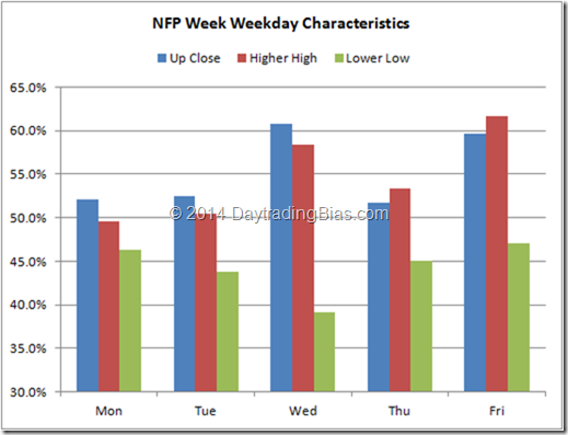 Non-Farm Payroll Week Weekday Characteristics