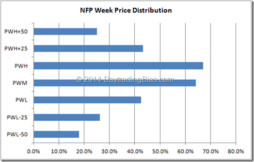 Non-Farm Payroll Week Price Distribution