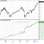 Market Breadth Primer: Advance / Decline Issues Bull Charge (Signal ID: AD Bull Charge)