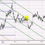 WTF Chart of the Day: Important Juncture for Gold in Coming Months