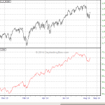 Market Breadth Primer: Advance Decline Line Explained