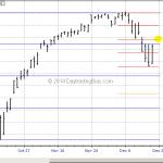 The Last Stock Market Option Expiration Week of 2014