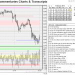 Introduction to Real-Time Commentaries Charts & Transcripts
