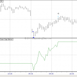 Intraday Bias: Emini Weak Close Gap Below