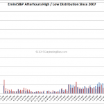 Emini S&P Afterhours Behaviour Part 5 – Time of Day Statistics