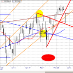 SPY Rejected Upside Resistance May 27, 2015