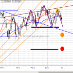 S&P500 ETF (SPY) Making a Perfect Head and Shoulder Jun 28, 2015
