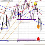 Emini S&P500 Consolidation Below Support Suggests Continuation Jul 9, 2015